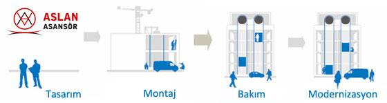 aslan-asansor-servis-montaj-bakim
